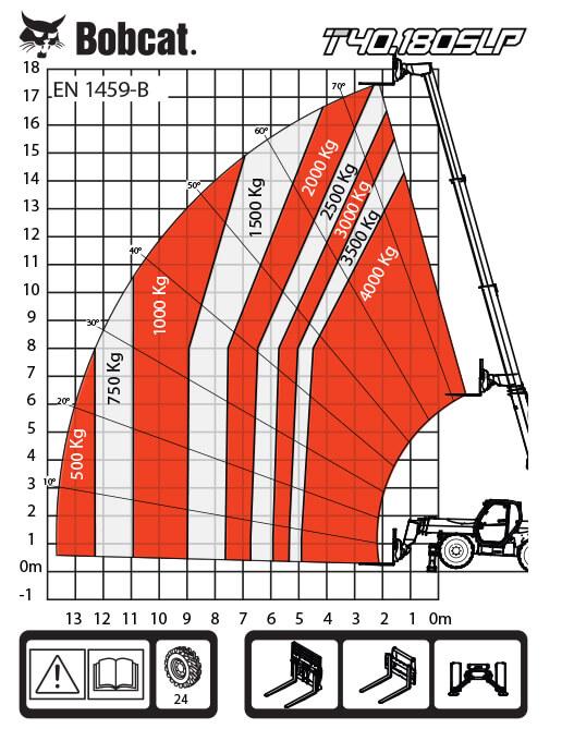 T40.180SLP таблица на натоварванията 1
